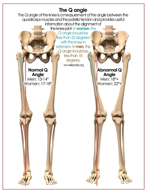 Anterior Knee Pain and Patellofemoral Problems