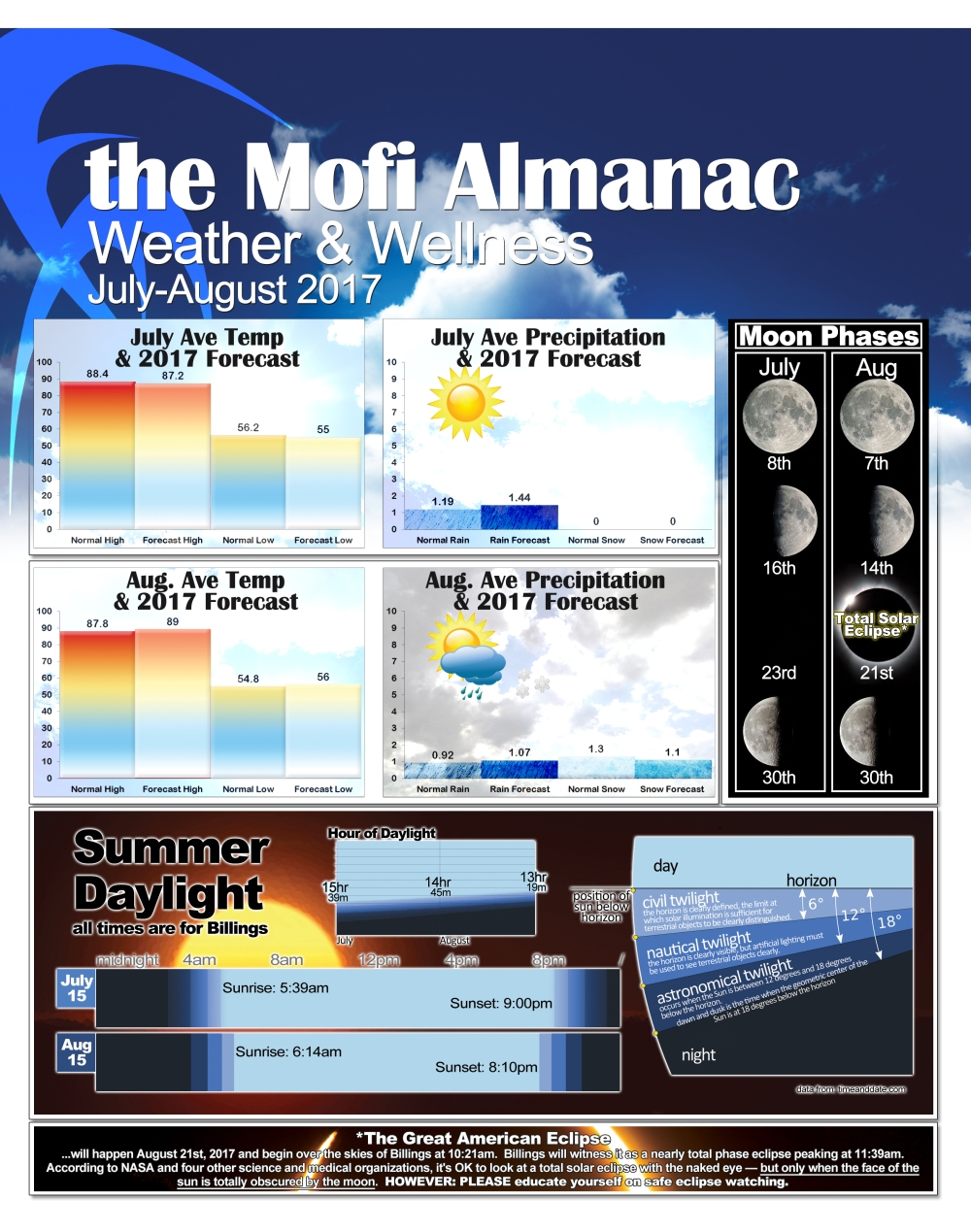 Almanac Montana Bi Monthly Forecast_FINAL.jpg