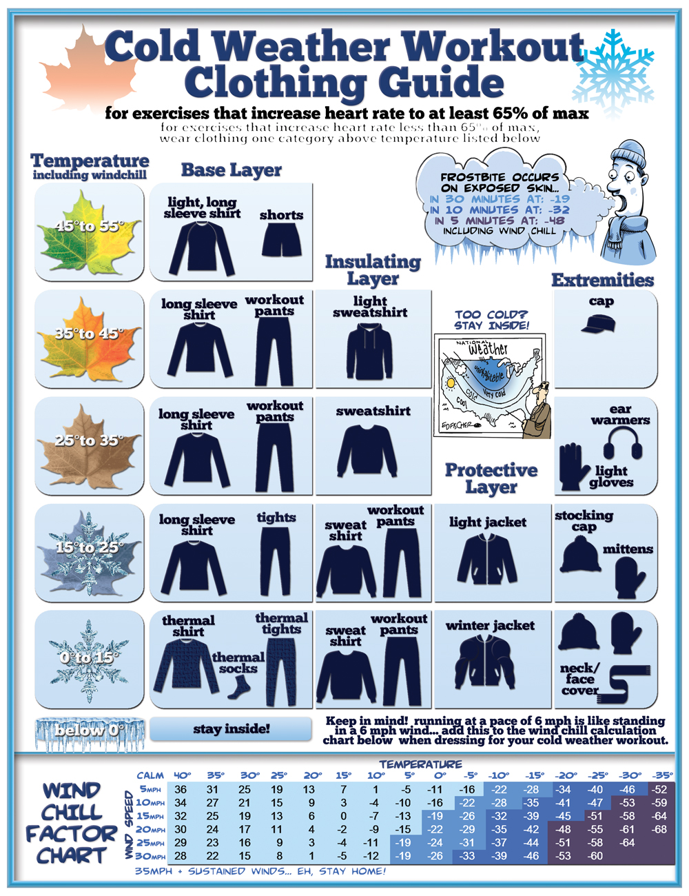 Cold Weather Dress Infographic