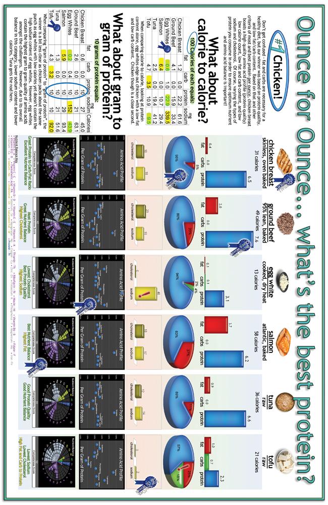 Protein comparison
