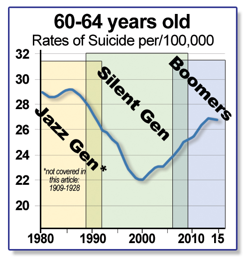 60-64 Suicide Rates BY AGE.jpg