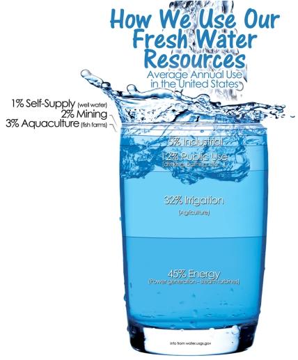 how we use water.jpg