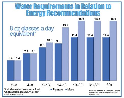 Water intake chart.jpg